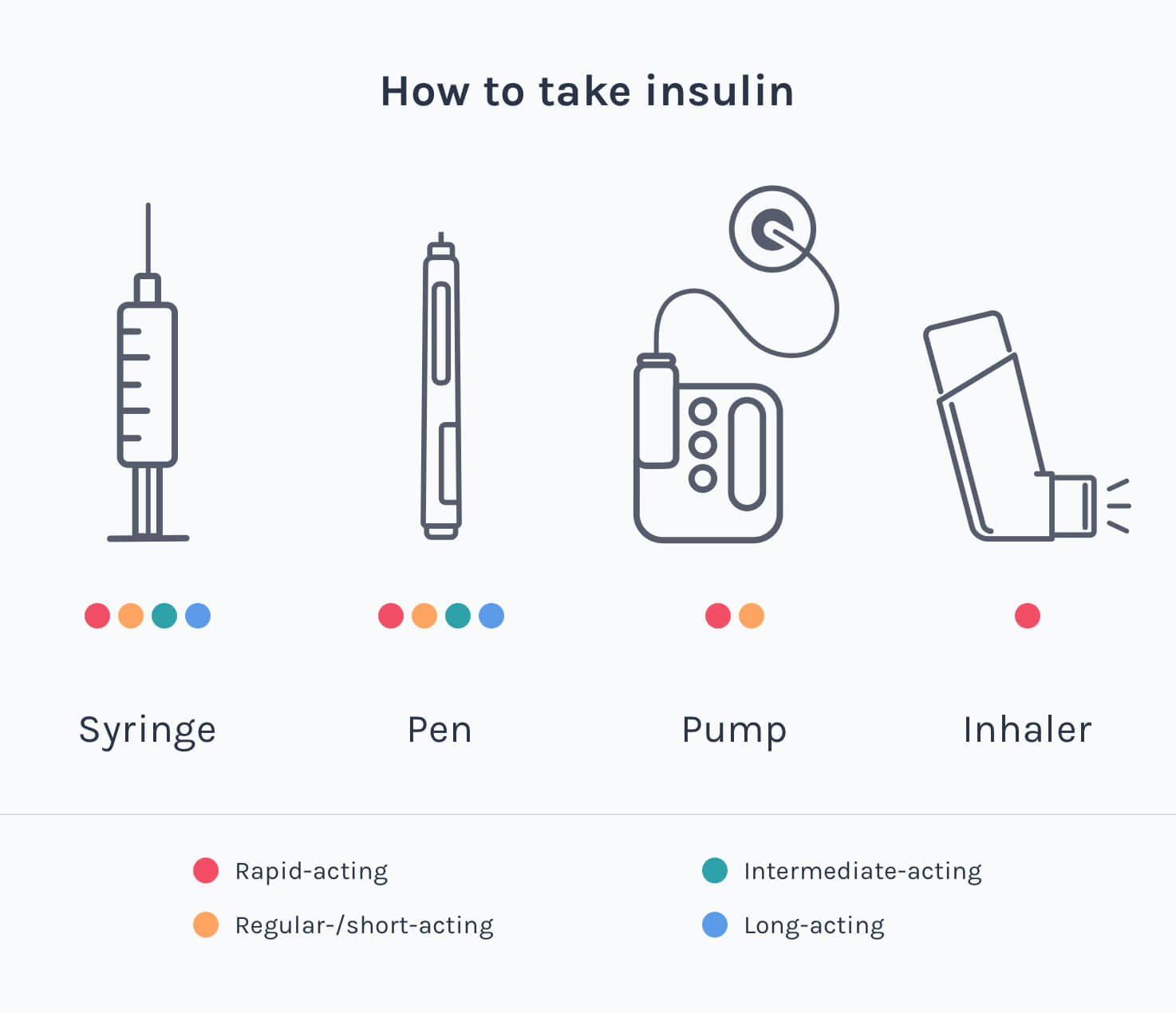 How to take insulin