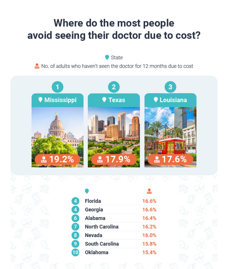 Where do most people avoid seeing their doctor due to cost?