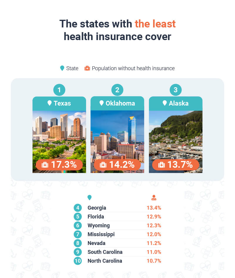 The states with the least insurance coverage
