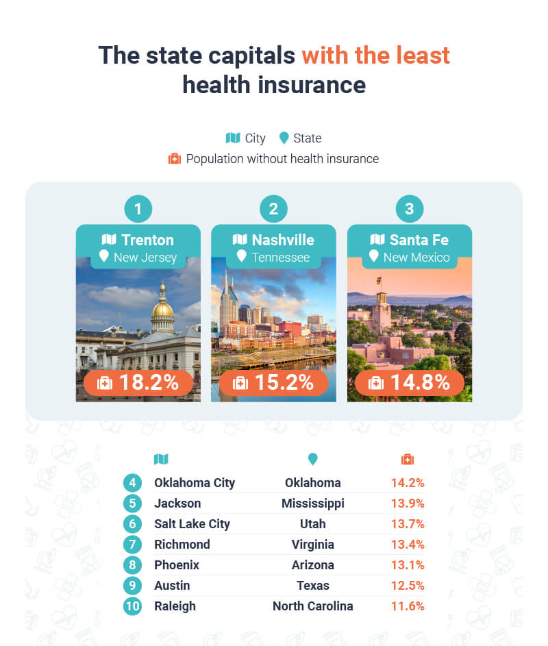 The states with the least health insurance