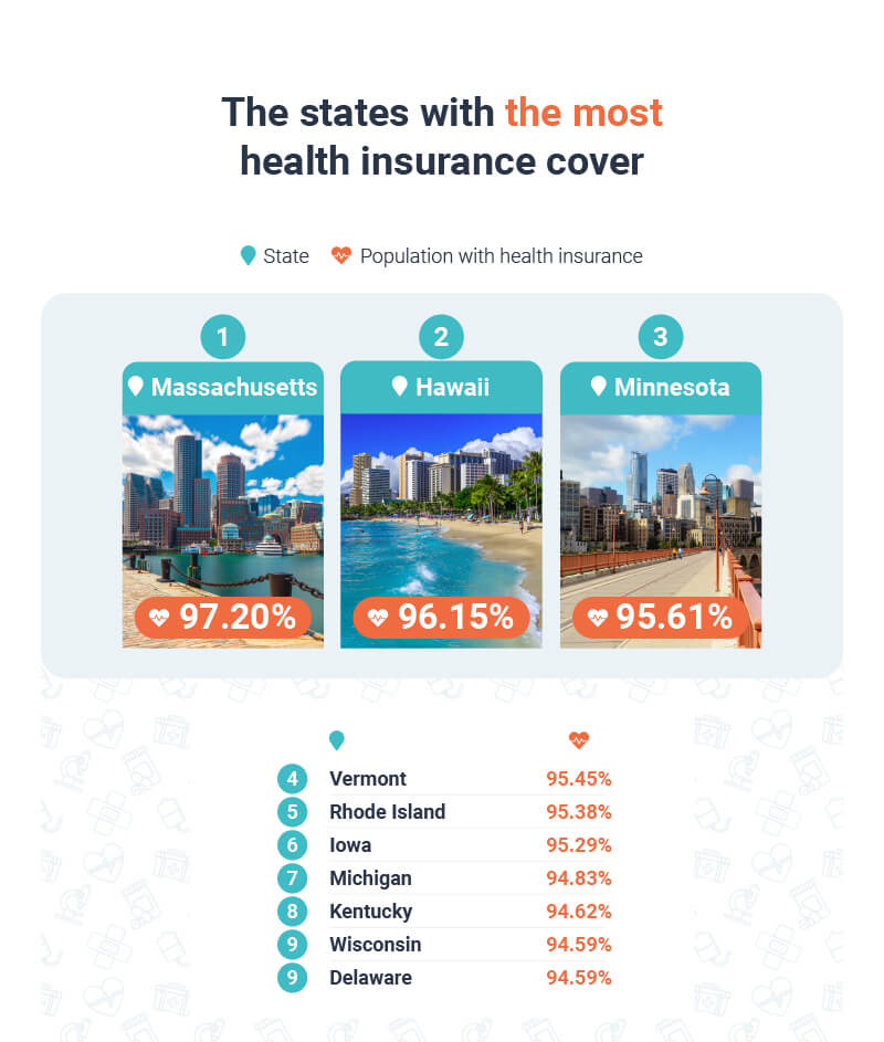 The states with the most health coverage