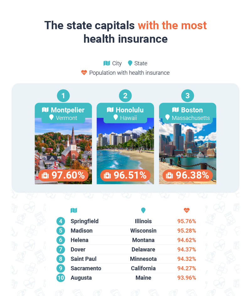 The state capitals with the most health insurance