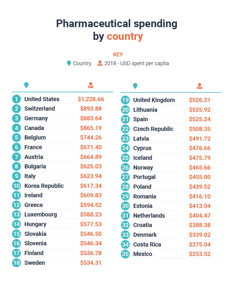 Pharmaceutical spending by country